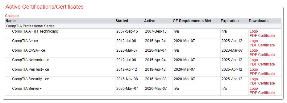 List of active certifications